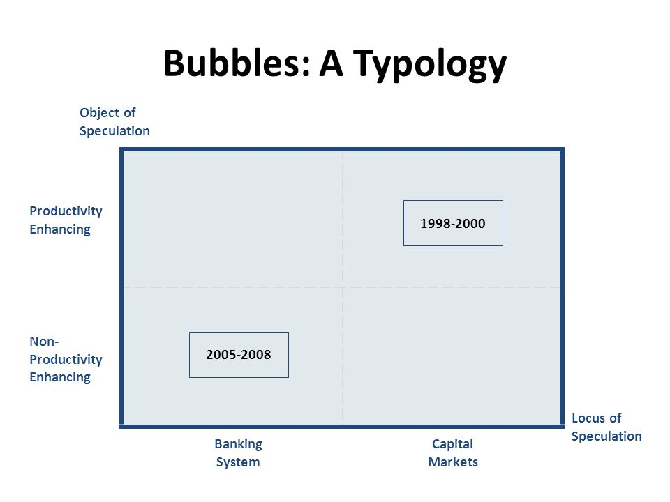 Bubbles: A Typology Locus of Speculation Non- Productivity Enhancing Productivity Enhancing Object of Speculation 2005-2008 1998-2000 Banking System C