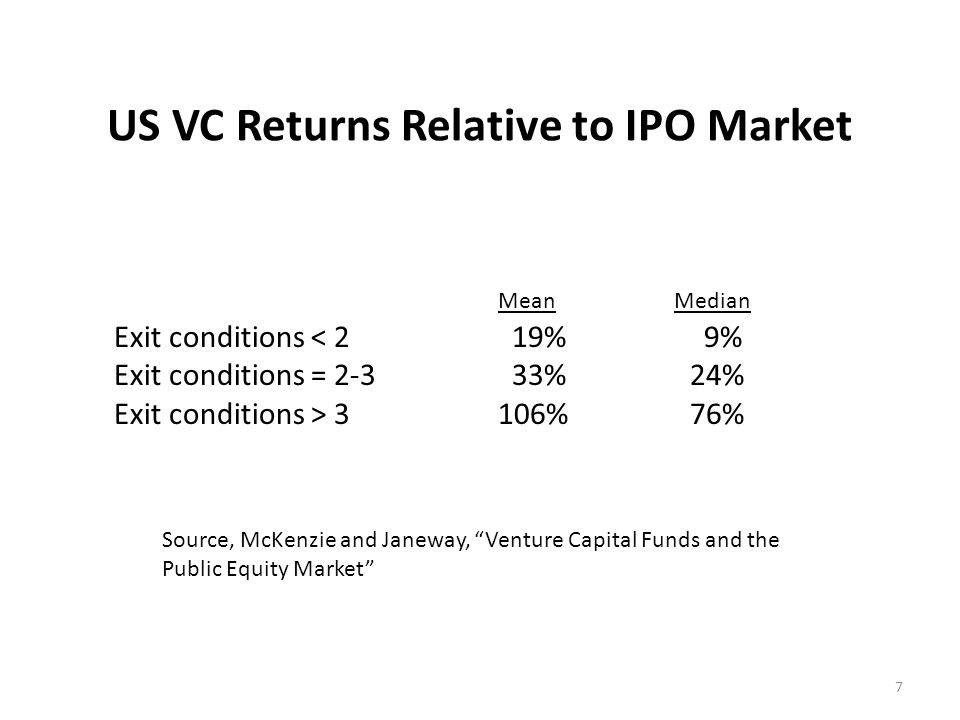 US VC Returns Relative to IPO Market Exit conditions < 2 19% 9% Exit conditions = 2-3 33% 24% Exit conditions > 3 106% 76% Mean Median 7 Source, McKenzie and Janeway, Venture Capital Funds and the Public Equity Market