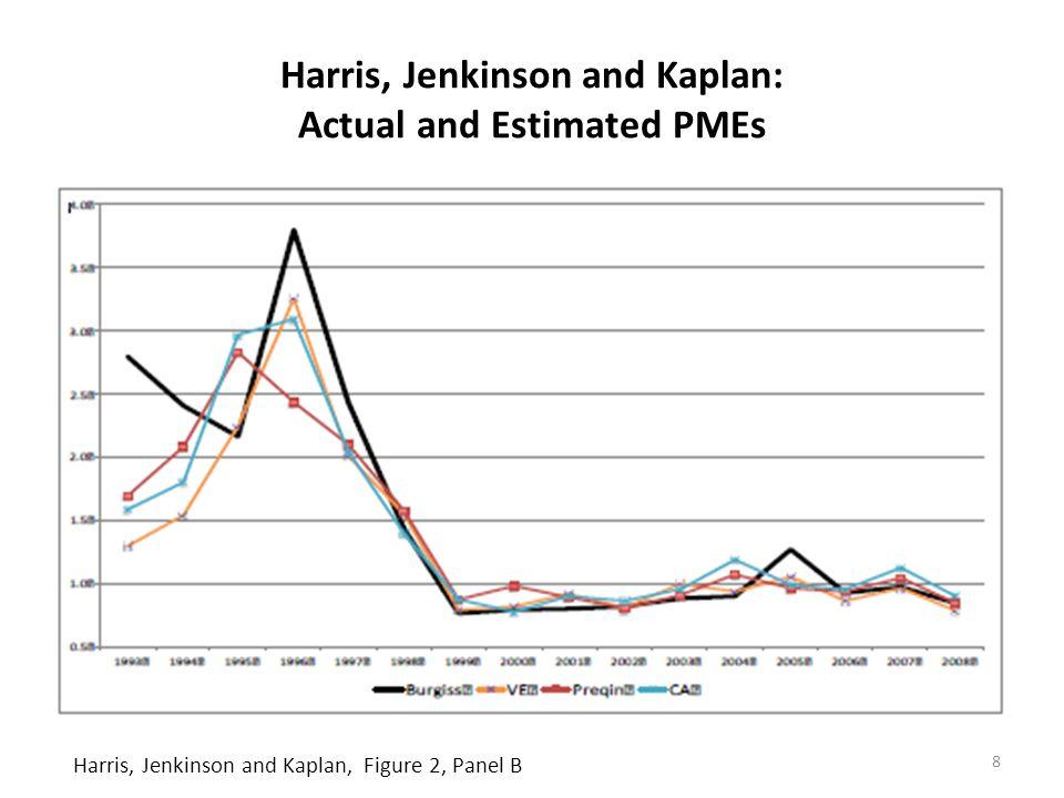 Harris, Jenkinson and Kaplan: Actual and Estimated PMEs 8 Harris, Jenkinson and Kaplan, Figure 2, Panel B