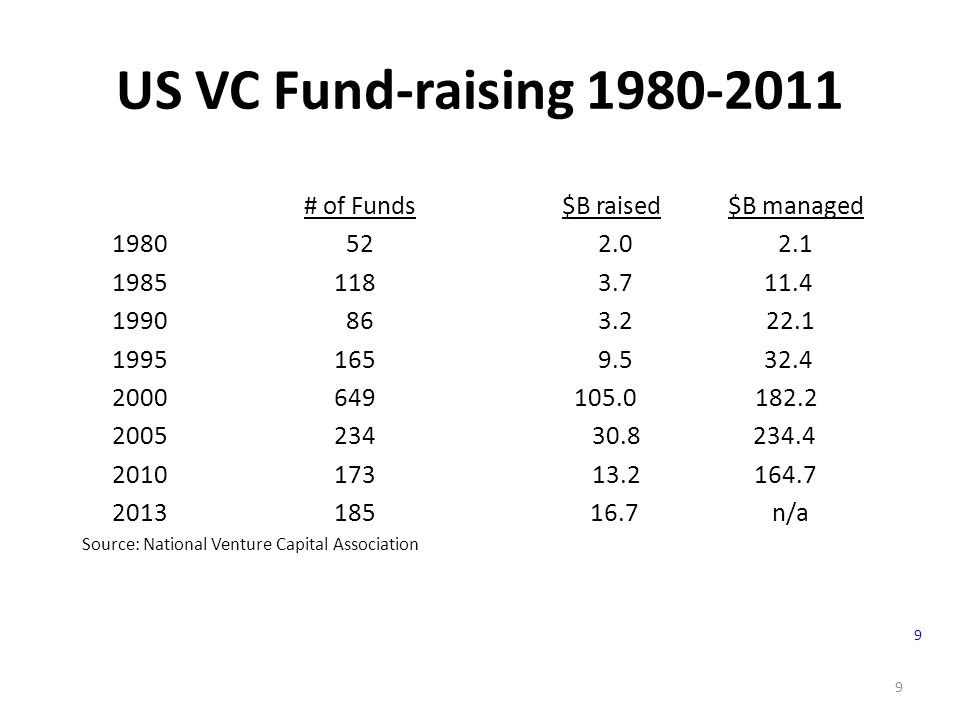 9 US VC Fund-raising 1980-2011 # of Funds$B raised $B managed 1980 52 2.0 2.1 1985 118 3.7 11.4 1990 86 3.2 22.1 1995 165 9.5 32.4 2000 649 105.0 182.2 2005 234 30.8 234.4 2010 173 13.2164.7 2013 185 16.7 n/a Source: National Venture Capital Association 9
