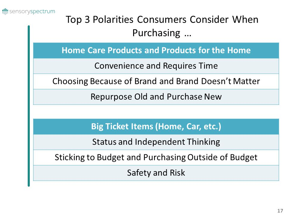 17 Top 3 Polarities Consumers Consider When Purchasing … Big Ticket Items (Home, Car, etc.) Status and Independent Thinking Sticking to Budget and Pur