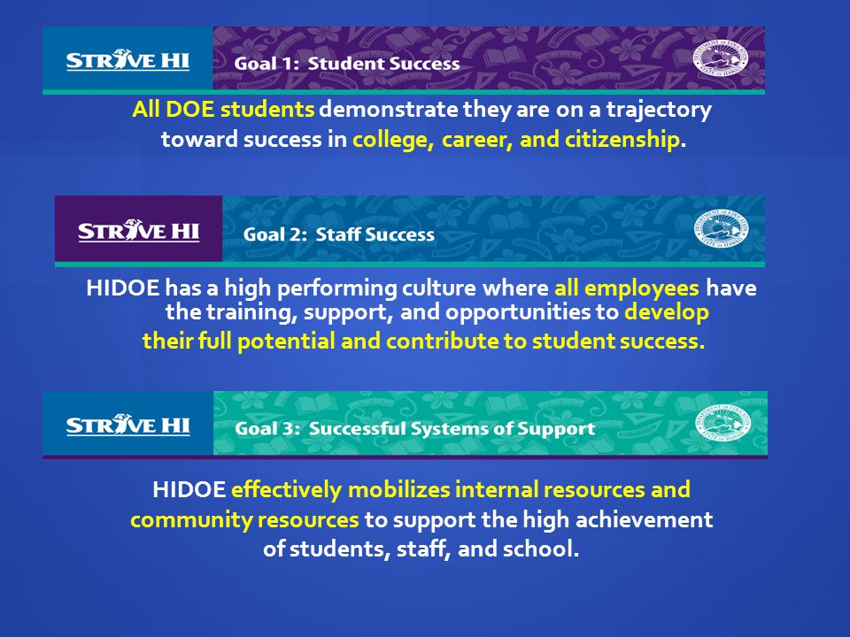 All DOE students demonstrate they are on a trajectory toward success in college, career, and citizenship. HIDOE has a high performing culture where al