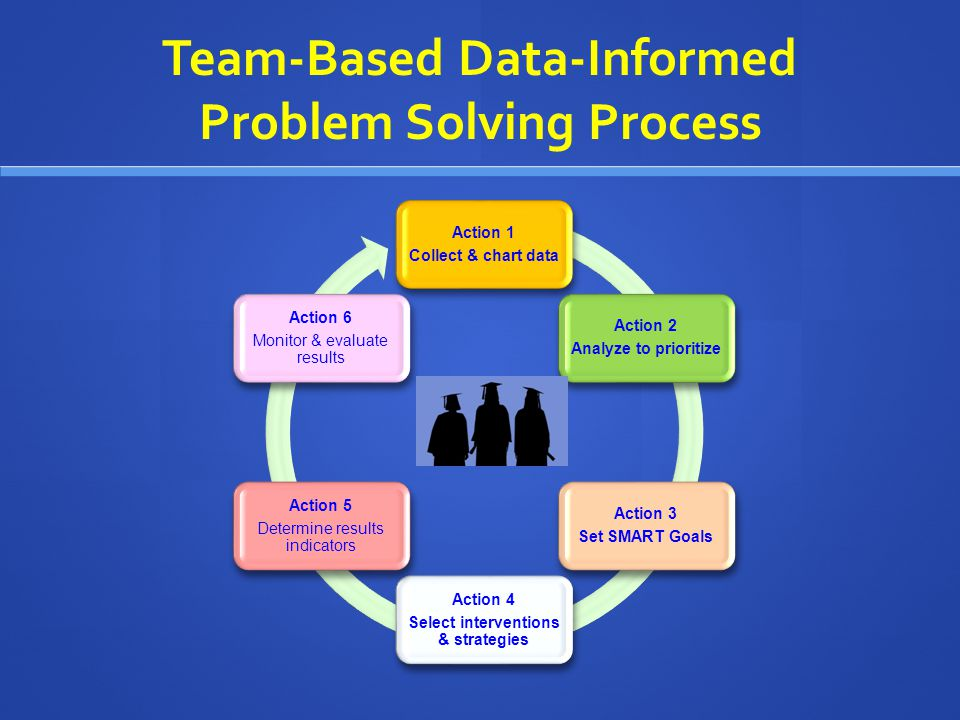 Team-Based Data-Informed Problem Solving Process