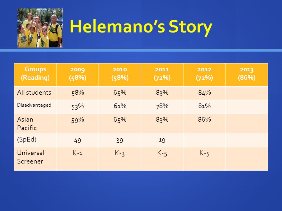 Helemanos Story Groups (Reading) 2009 (58%) 2010 (58%) 2011 (72%) 2012 (72%) 2013 (86%) All students58%65%83%84% Disadvantaged 53%61%78%81% Asian Pacific 59%65%83%86% (SpEd)493919 Universal Screener K-1K-3K-5