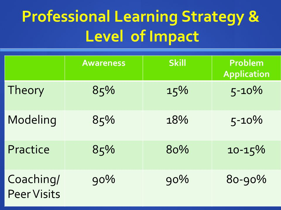 Professional Learning Strategy & Level of Impact AwarenessSkillProblem Application Theory85%15%5-10% Modeling85%18%5-10% Practice85%80%10-15% Coaching/ Peer Visits 90% 80-90%