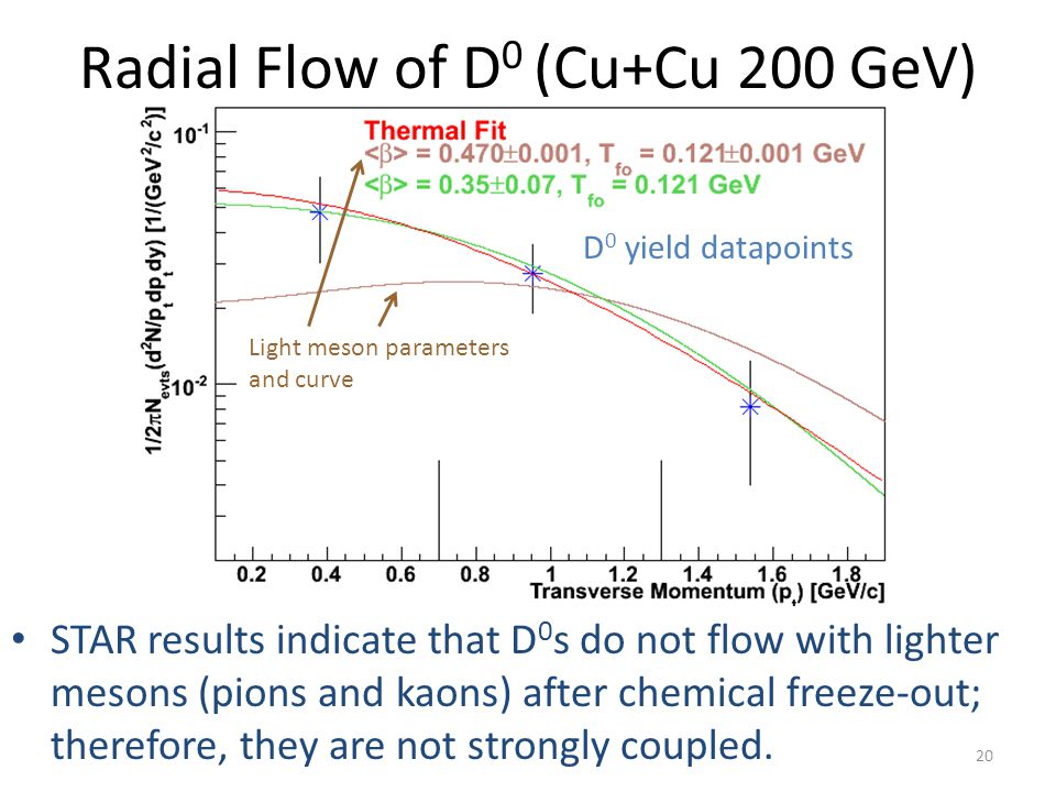 Radial Flow of D 0 (Cu+Cu 200 GeV) STAR results indicate that D 0 s do not flow with lighter mesons (pions and kaons) after chemical freeze-out; therefore, they are not strongly coupled.