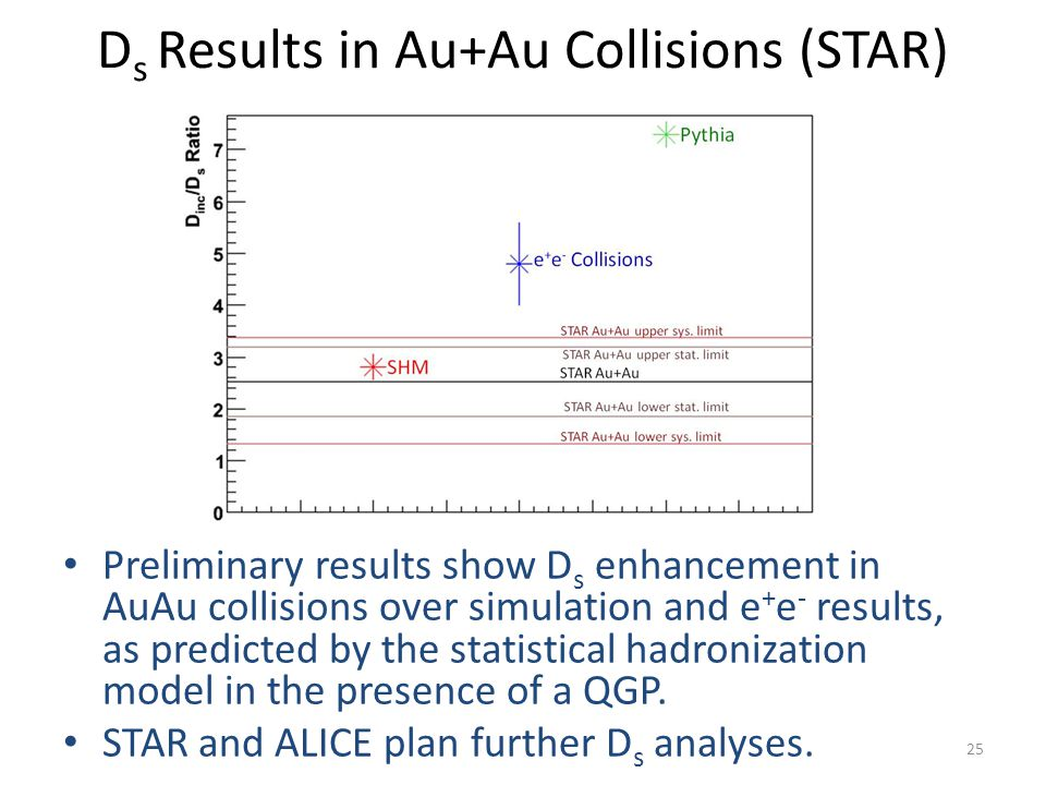 D s Results in Au+Au Collisions (STAR) Preliminary results show D s enhancement in AuAu collisions over simulation and e + e - results, as predicted by the statistical hadronization model in the presence of a QGP.