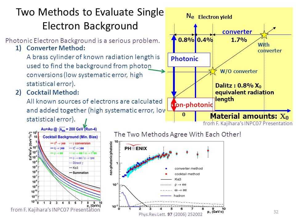 Two Methods to Evaluate Single Electron Background 1)Converter Method: A brass cylinder of known radiation length is used to find the background from photon conversions (low systematic error, high statistical error).