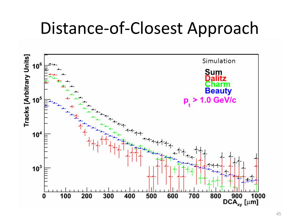 Distance-of-Closest Approach 45 Simulation