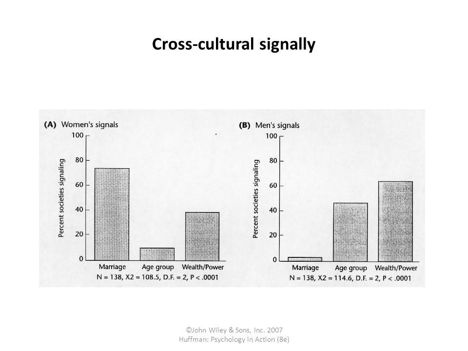 ©John Wiley & Sons, Inc. 2007 Huffman: Psychology in Action (8e) Cross-cultural signally