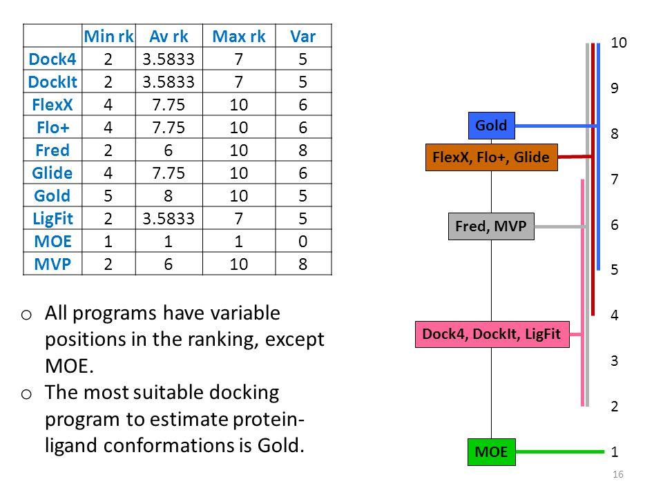Min rkAv rkMax rkVar Dock423.583375 DockIt23.583375 FlexX47.75106 Flo+47.75106 Fred26108 Glide47.75106 Gold58105 LigFit23.583375 MOE1110 MVP26108 Gold