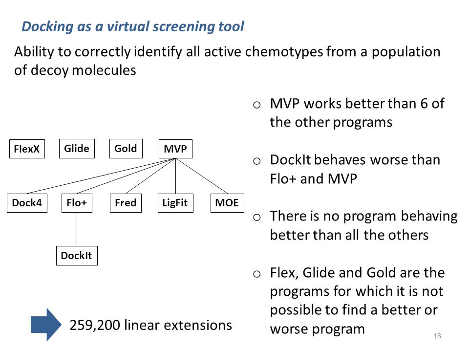 Gold FredDock4MOE DockIt LigFit MVPFlexX Glide Flo+ Ability to correctly identify all active chemotypes from a population of decoy molecules o MVP works better than 6 of the other programs o DockIt behaves worse than Flo+ and MVP o There is no program behaving better than all the others o Flex, Glide and Gold are the programs for which it is not possible to find a better or worse program Docking as a virtual screening tool 259,200 linear extensions 18