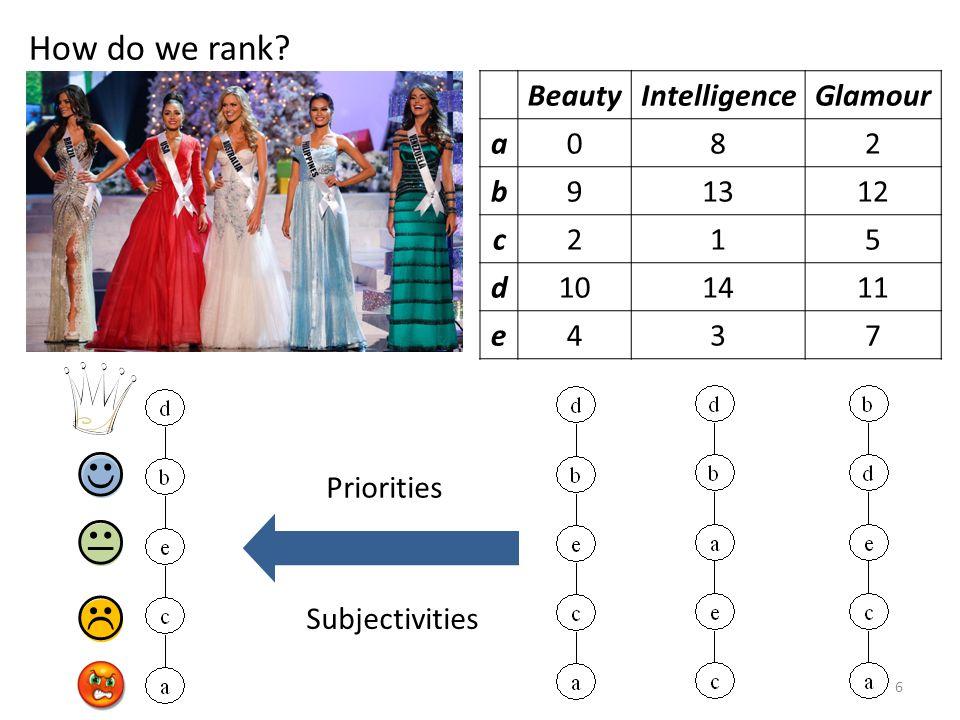 How do we rank BeautyIntelligenceGlamour a082 b91312 c215 d101411 e437 Priorities Subjectivities 6