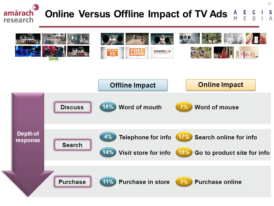 10 Online Versus Offline Impact of TV Ads Depth of response Purchase Discuss Search Word of mouthWord of mouse Telephone for infoSearch online for info Visit store for infoGo to product site for info Purchase in storePurchase online 16% 4% 14% 11% 1% 17% 16% 3% Offline Impact Online Impact