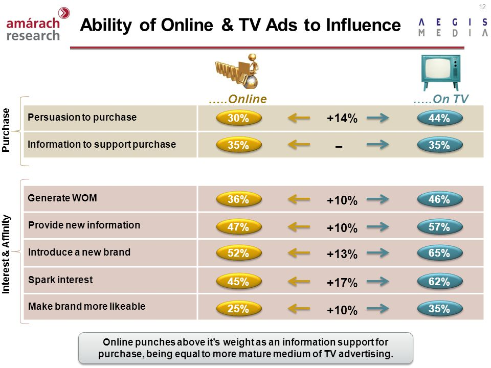 12 Ability of Online & TV Ads to Influence Persuasion to purchase Information to support purchase Generate WOM Provide new information Introduce a new