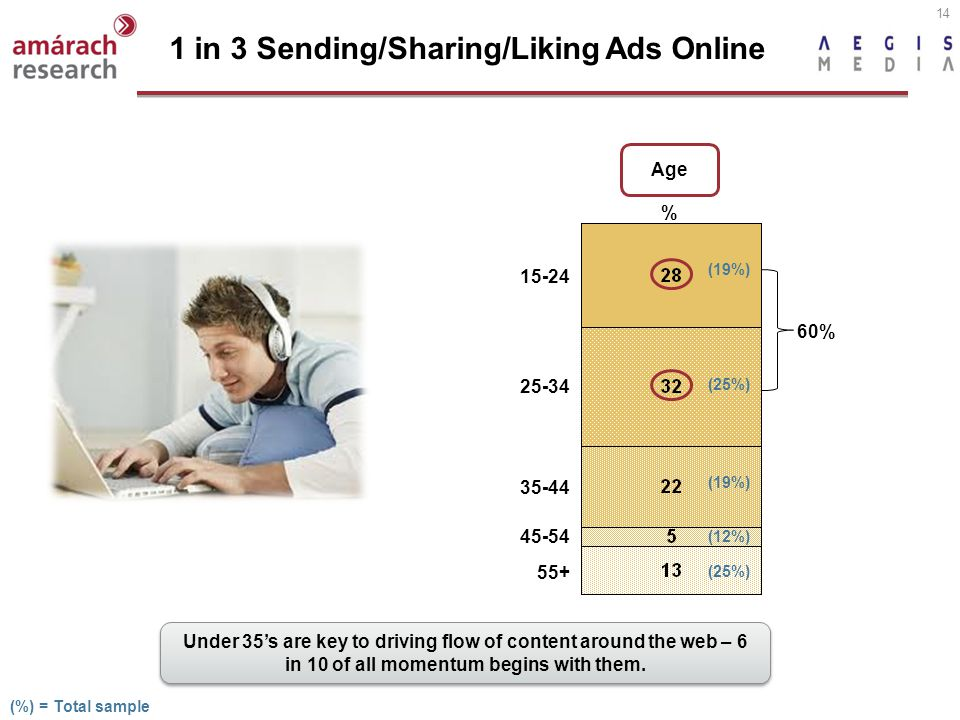 14 1 in 3 Sending/Sharing/Liking Ads Online Age % 15-24 55+ 25-34 35-44 45-54 (19%) (25%) (19%) (12%) (25%) 60% (%) = Total sample Under 35s are key to driving flow of content around the web – 6 in 10 of all momentum begins with them.