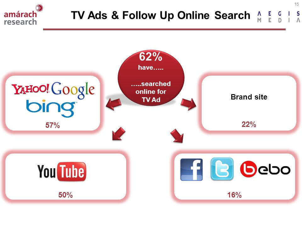 15 Brand site 22% 50% 57% 16% TV Ads & Follow Up Online Search 62% have….. …..searched online for TV Ad