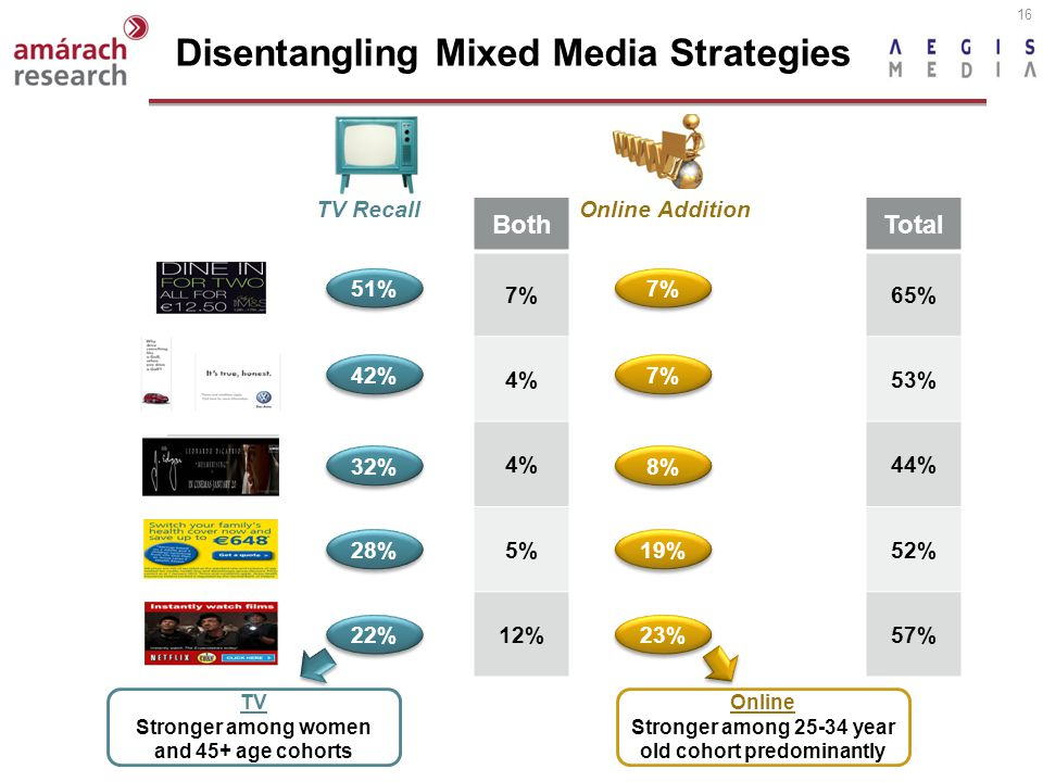 16 Disentangling Mixed Media Strategies Both 7% 4% 5% 12% Online AdditionTV Recall 7% 51% 7% 42% 8% 32% 19% 28% 23% 22% Total 65% 53% 44% 52% 57% TV S