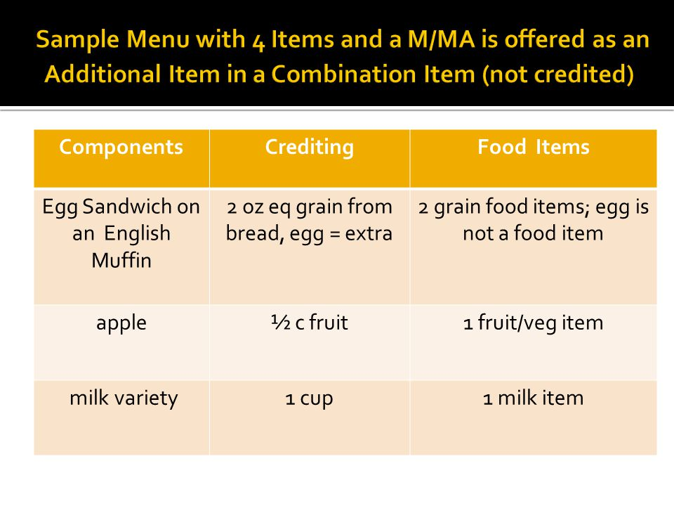 ComponentsCreditingFood Items Egg Sandwich on an English Muffin 2 oz eq grain from bread, egg = extra 2 grain food items; egg is not a food item apple½ c fruit1 fruit/veg item milk variety1 cup1 milk item