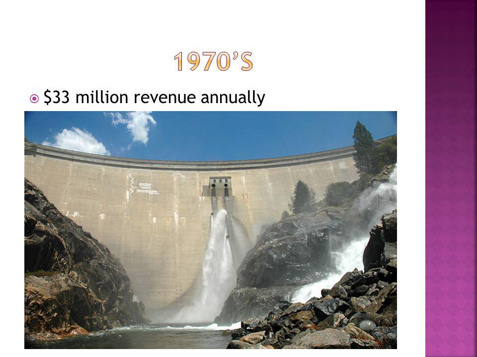 $33 million revenue annually
