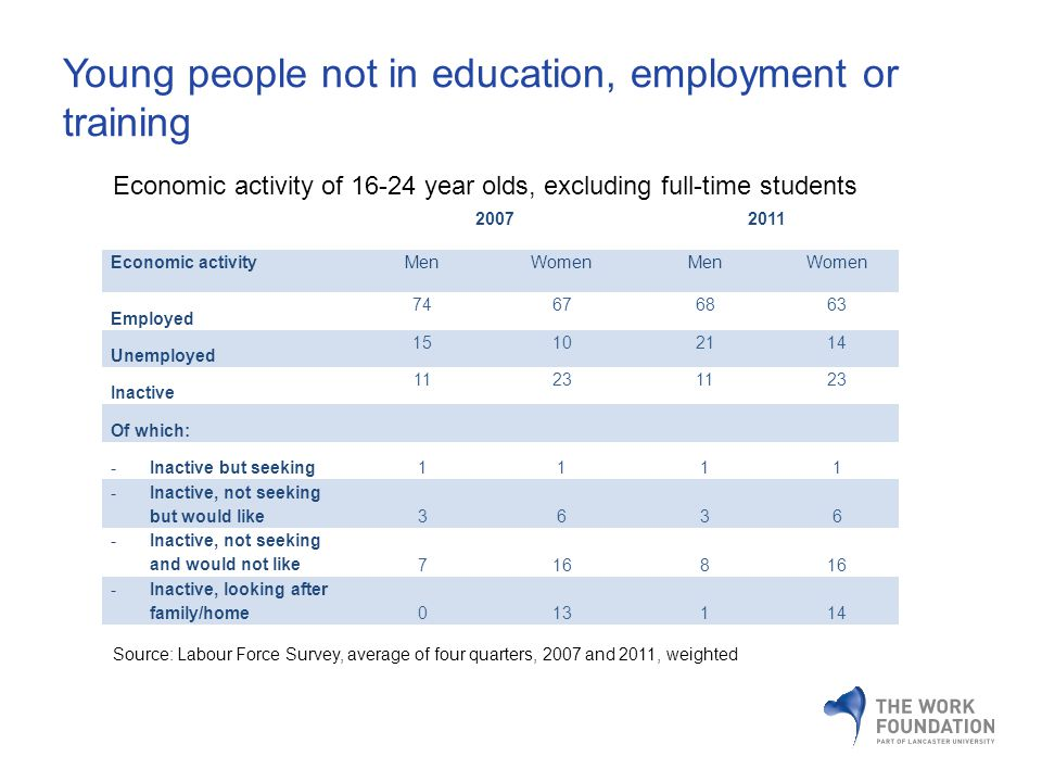 Young people not in education, employment or training 20072011 Economic activityMenWomenMenWomen Employed 74676863 Unemployed 15102114 Inactive 11231123 Of which: -Inactive but seeking1111 -Inactive, not seeking but would like3636 -Inactive, not seeking and would not like7168 -Inactive, looking after family/home013114 Economic activity of 16-24 year olds, excluding full-time students Source: Labour Force Survey, average of four quarters, 2007 and 2011, weighted