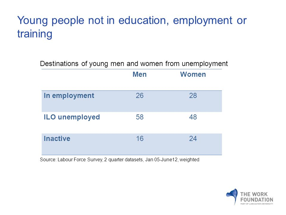 Young people not in education, employment or training MenWomen In employment2628 ILO unemployed5848 Inactive1624 Destinations of young men and women from unemployment Source: Labour Force Survey, 2 quarter datasets, Jan 05-June12, weighted