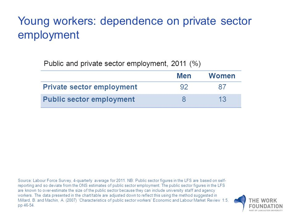 Young workers: dependence on private sector employment MenWomen Private sector employment9287 Public sector employment813 Source: Labour Force Survey, 4-quarterly average for 2011.