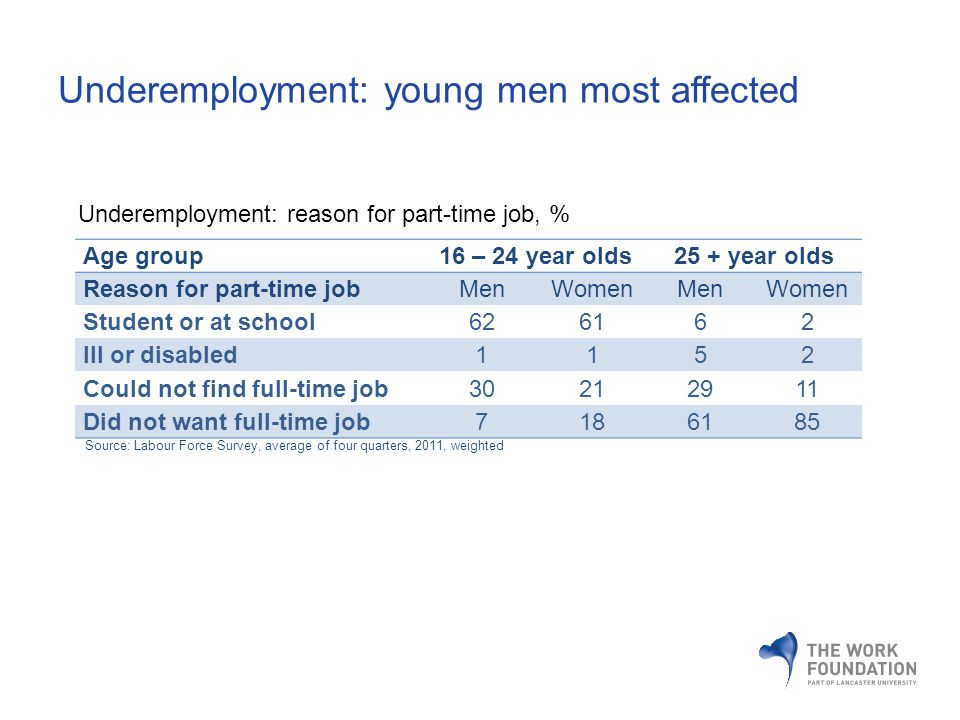 Underemployment: young men most affected Age group16 – 24 year olds25 + year olds Reason for part-time jobMenWomenMenWomen Student or at school626162 Ill or disabled1152 Could not find full-time job30212911 Did not want full-time job7186185 Source: Labour Force Survey, average of four quarters, 2011, weighted Underemployment: reason for part-time job, %