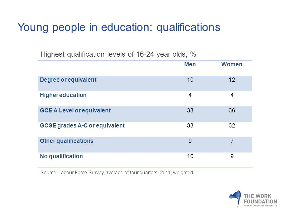 MenWomen Degree or equivalent1012 Higher education44 GCE A Level or equivalent3336 GCSE grades A-C or equivalent3332 Other qualifications97 No qualification109 Highest qualification levels of year olds, % Source: Labour Force Survey, average of four quarters, 2011, weighted Young people in education: qualifications