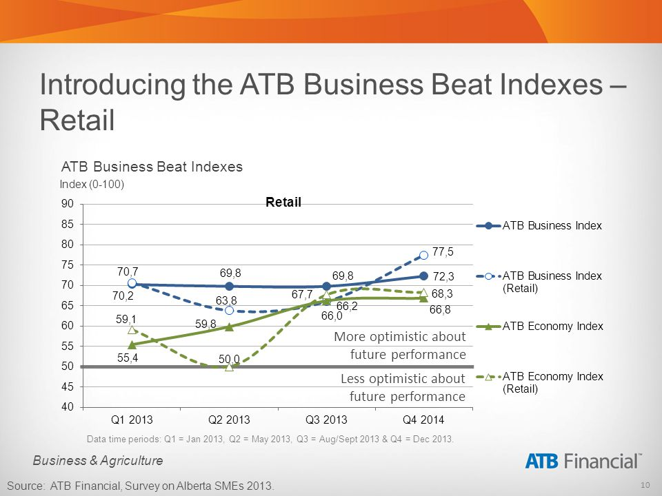 10 Business & Agriculture Introducing the ATB Business Beat Indexes – Retail Data time periods: Q1 = Jan 2013, Q2 = May 2013, Q3 = Aug/Sept 2013 & Q4