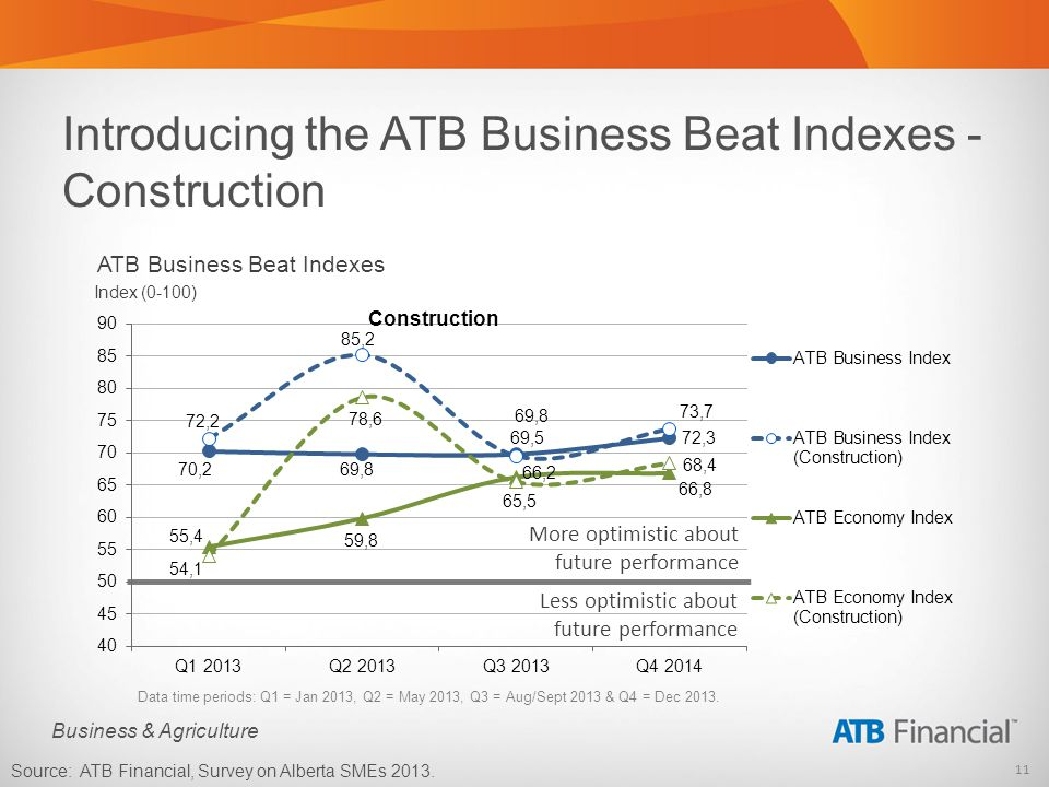 11 Business & Agriculture Introducing the ATB Business Beat Indexes - Construction Data time periods: Q1 = Jan 2013, Q2 = May 2013, Q3 = Aug/Sept 2013 & Q4 = Dec 2013.