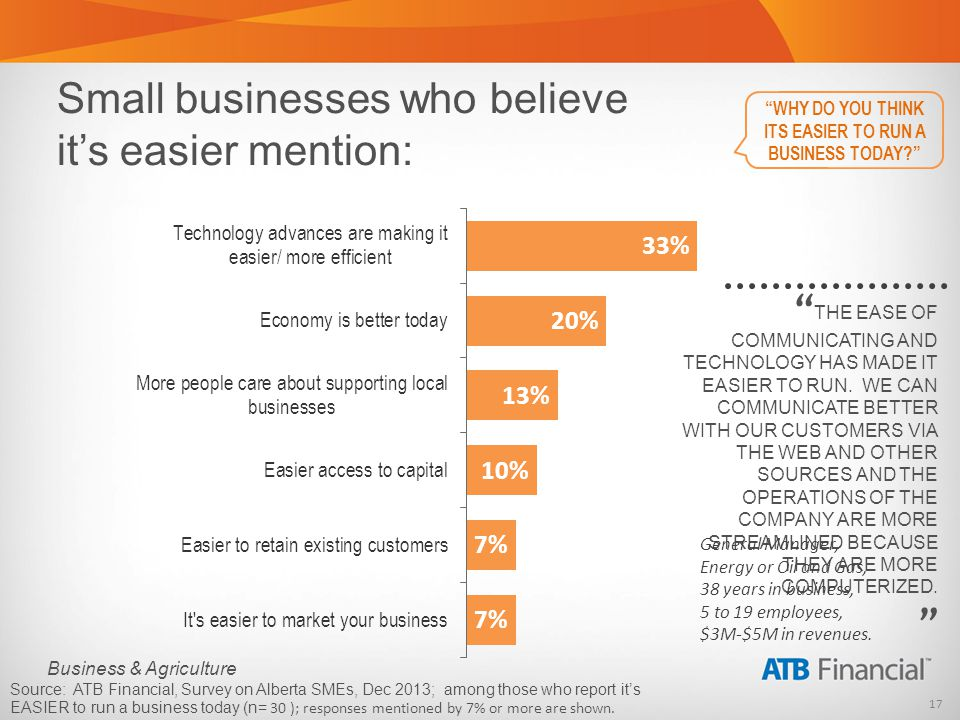 17 Business & Agriculture Small businesses who believe its easier mention: THE EASE OF COMMUNICATING AND TECHNOLOGY HAS MADE IT EASIER TO RUN. WE CAN