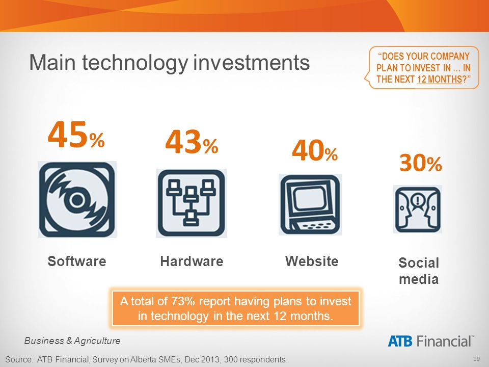 19 Business & Agriculture Main technology investments DOES YOUR COMPANY PLAN TO INVEST IN … IN THE NEXT 12 MONTHS.