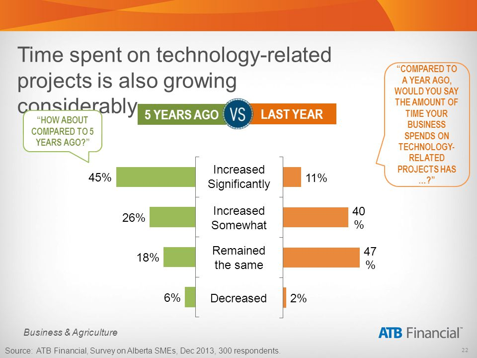 22 Business & Agriculture Time spent on technology-related projects is also growing considerably COMPARED TO A YEAR AGO, WOULD YOU SAY THE AMOUNT OF TIME YOUR BUSINESS SPENDS ON TECHNOLOGY- RELATED PROJECTS HAS ….
