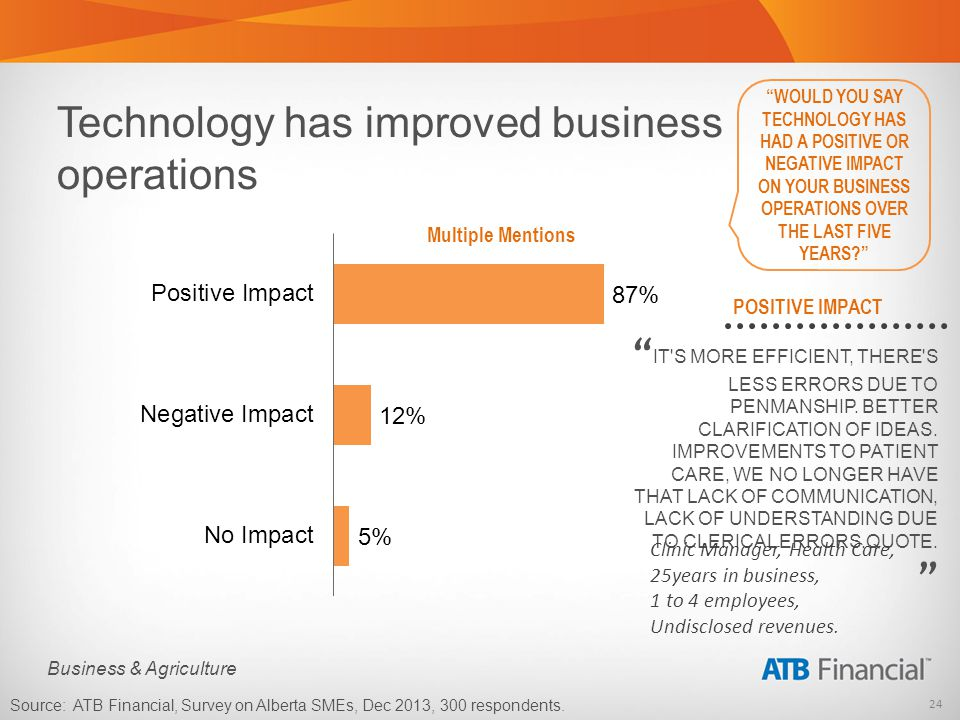 24 Business & Agriculture Technology has improved business operations WOULD YOU SAY TECHNOLOGY HAS HAD A POSITIVE OR NEGATIVE IMPACT ON YOUR BUSINESS OPERATIONS OVER THE LAST FIVE YEARS.