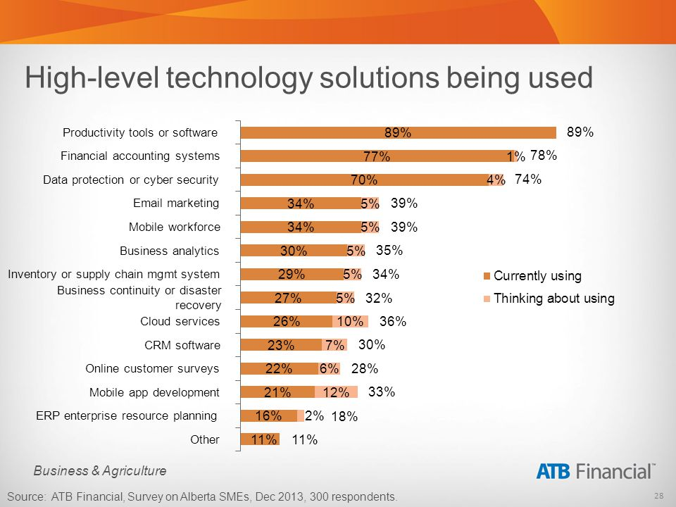 28 Business & Agriculture High-level technology solutions being used Source: ATB Financial, Survey on Alberta SMEs, Dec 2013, 300 respondents. Product