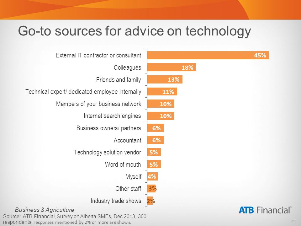 29 Business & Agriculture Go-to sources for advice on technology Source: ATB Financial, Survey on Alberta SMEs, Dec 2013, 300 respondents; responses m