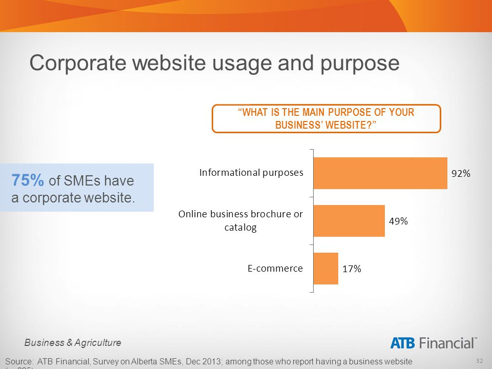 32 Business & Agriculture Corporate website usage and purpose 75% of SMEs have a corporate website.