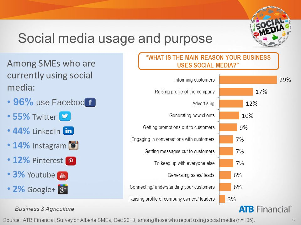 37 Business & Agriculture Social media usage and purpose Among SMEs who are currently using social media: 96% use Facebook 55% Twitter 44% LinkedIn 14% Instagram 12% Pinterest 3% Youtube 2% Google+ WHAT IS THE MAIN REASON YOUR BUSINESS USES SOCIAL MEDIA.