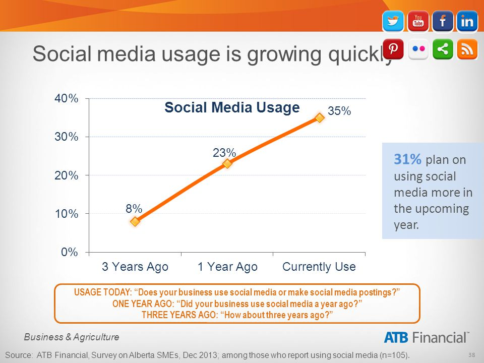 38 Business & Agriculture Social media usage is growing quickly USAGE TODAY: Does your business use social media or make social media postings.