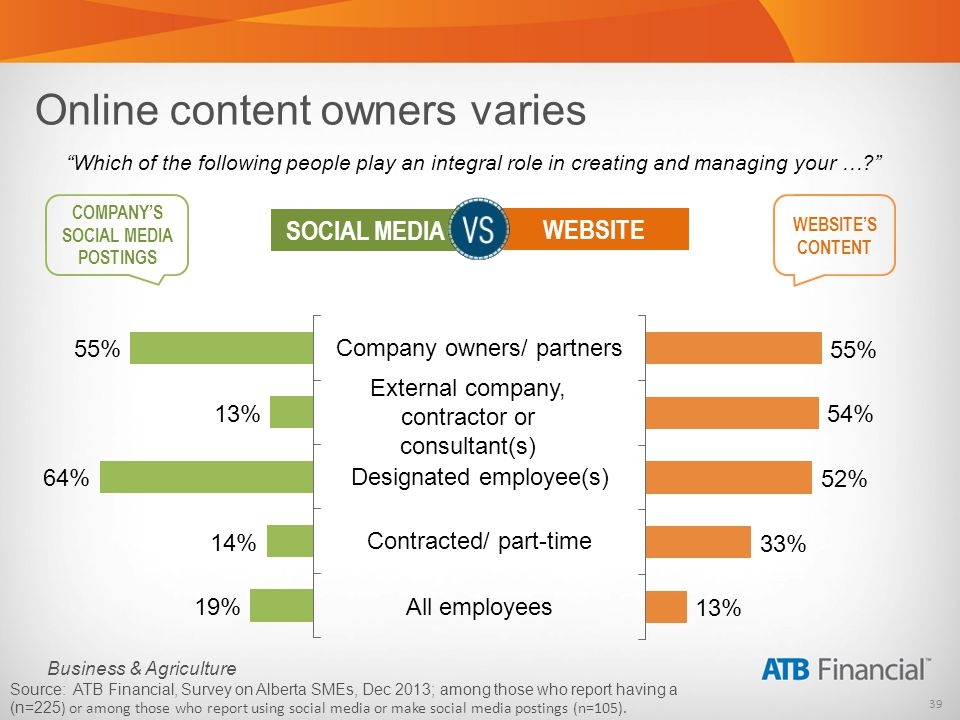 39 Business & Agriculture Online content owners varies WEBSITES CONTENT COMPANYS SOCIAL MEDIA POSTINGS WEBSITE SOCIAL MEDIA Company owners/ partners Designated employee(s) All employees Source: ATB Financial, Survey on Alberta SMEs, Dec 2013; among those who report having a (n=225 ) or among those who report using social media or make social media postings (n=105).