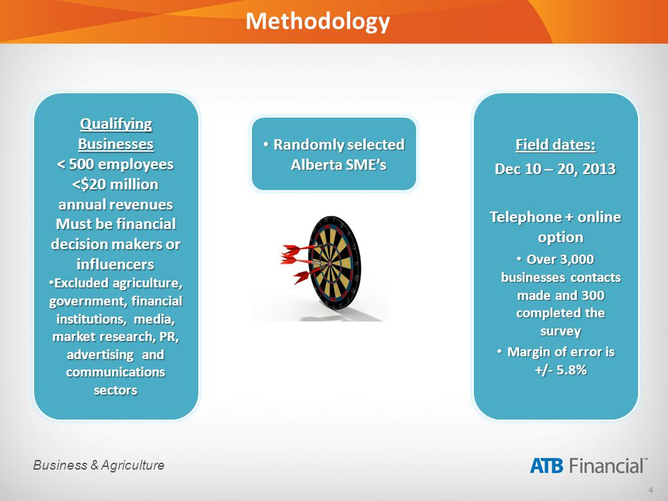 4 Business & Agriculture Methodology Randomly selected Alberta SMEs Randomly selected Alberta SMEs Qualifying Businesses < 500 employees <$20 million annual revenues Must be financial decision makers or influencers Excluded agriculture, government, financial institutions, media, market research, PR, advertising and communications sectors Excluded agriculture, government, financial institutions, media, market research, PR, advertising and communications sectors Field dates: Dec 10 – 20, 2013 Telephone + online option Over 3,000 businesses contacts made and 300 completed the survey Over 3,000 businesses contacts made and 300 completed the survey Margin of error is +/- 5.8% Margin of error is +/- 5.8%