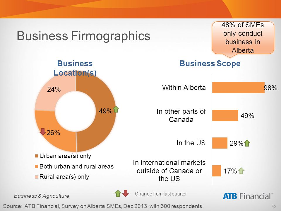 45 Business & Agriculture Business Firmographics Source: ATB Financial, Survey on Alberta SMEs, Dec 2013, with 300 respondents.