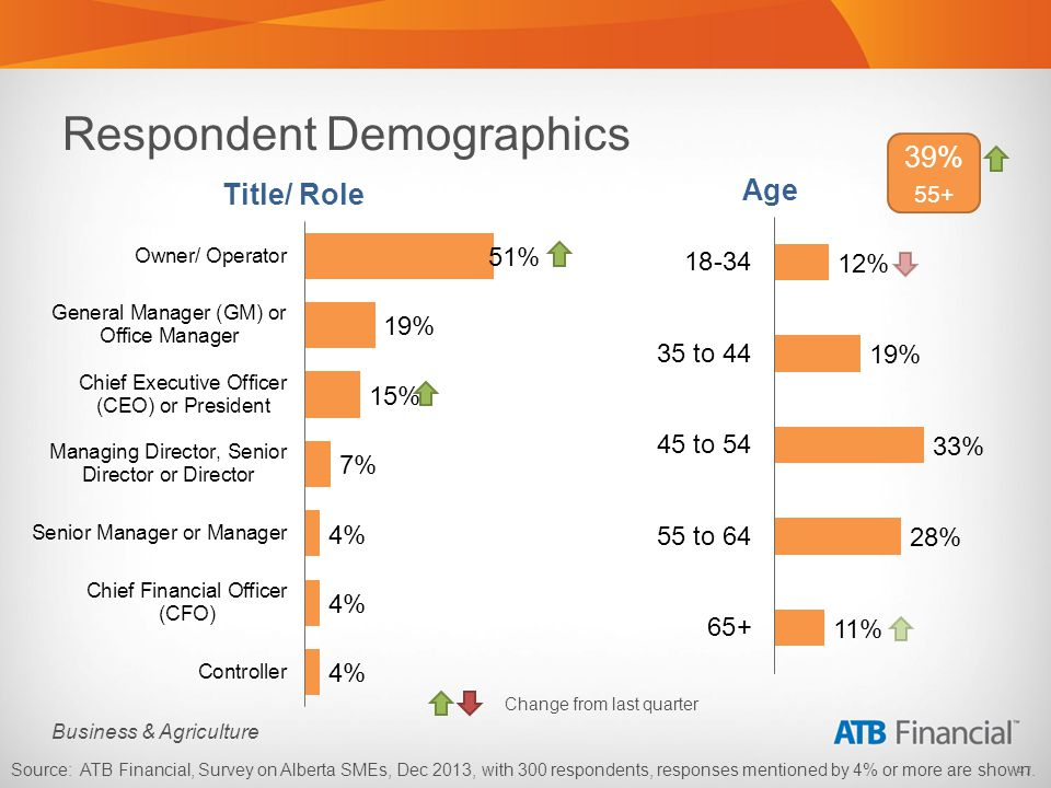 47 Business & Agriculture Respondent Demographics Source: ATB Financial, Survey on Alberta SMEs, Dec 2013, with 300 respondents, responses mentioned b
