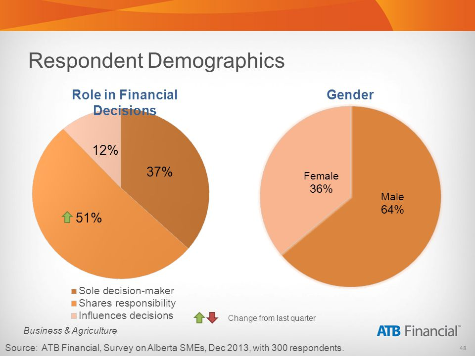 48 Business & Agriculture Respondent Demographics Source: ATB Financial, Survey on Alberta SMEs, Dec 2013, with 300 respondents. Role in Financial Dec
