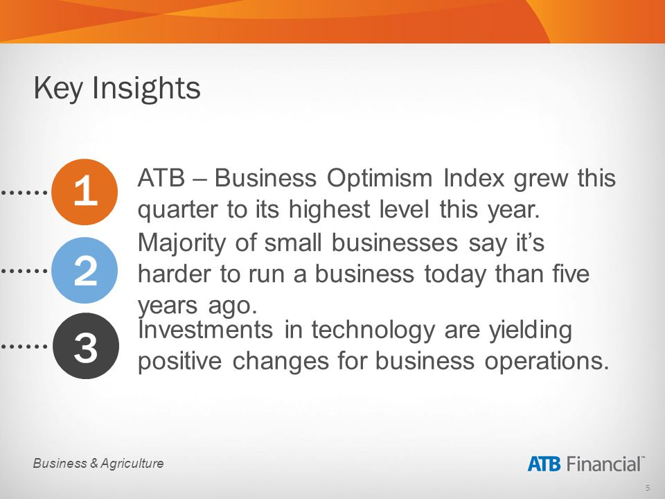 5 Business & Agriculture ATB – Business Optimism Index grew this quarter to its highest level this year.