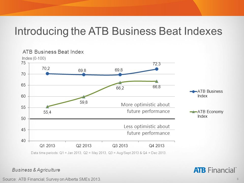 8 Business & Agriculture Introducing the ATB Business Beat Indexes Data time periods: Q1 = Jan 2013, Q2 = May 2013, Q3 = Aug/Sept 2013 & Q4 = Dec 2013