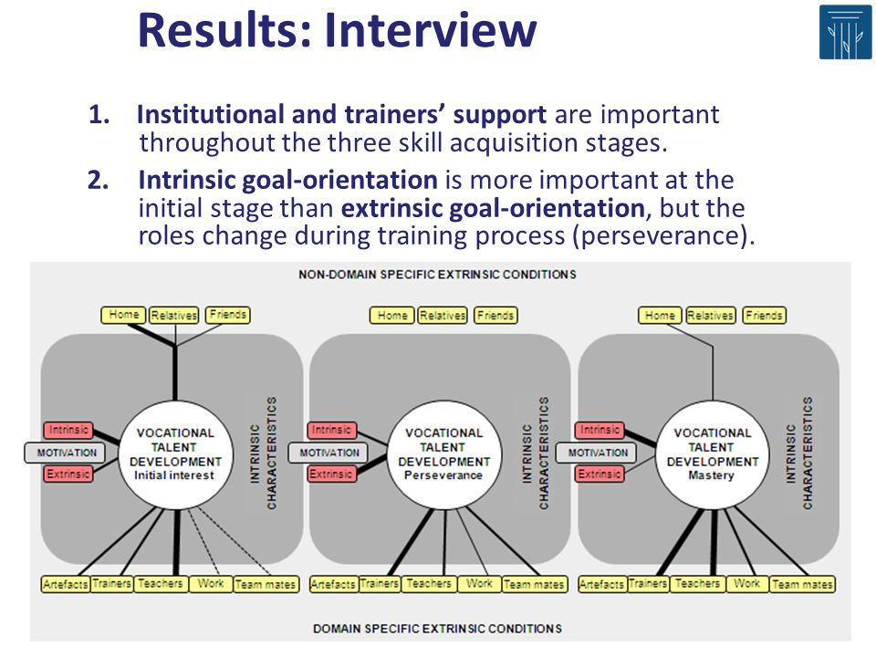 1. Institutional and trainers support are important throughout the three skill acquisition stages. 2.Intrinsic goal-orientation is more important at t