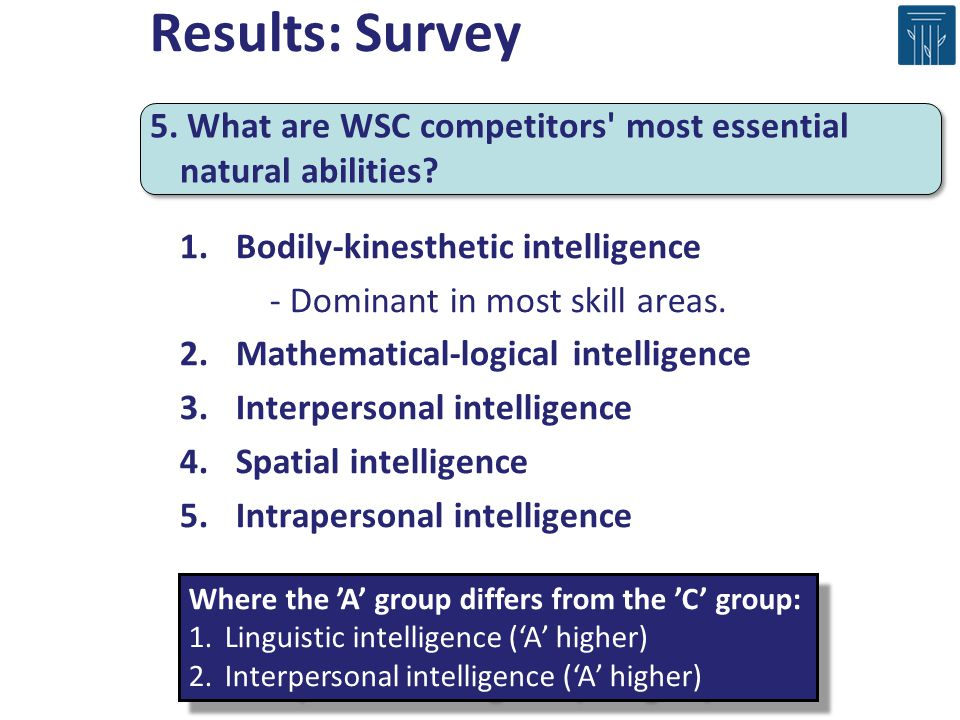 1.Bodily-kinesthetic intelligence - Dominant in most skill areas. 2.Mathematical-logical intelligence 3.Interpersonal intelligence 4.Spatial intellige