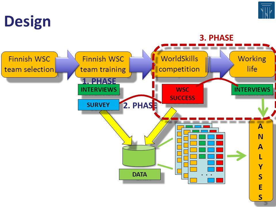 Design Finnish WSC team selection Finnish WSC team training WorldSkills competition DATA INTERVIEWS WSC SUCCESS SURVEY...